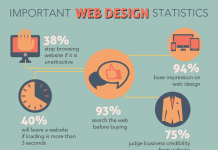Why Businesses Should Invest in Web Design? Today, every business should have a web presence. We discuss why you should invest in web design.